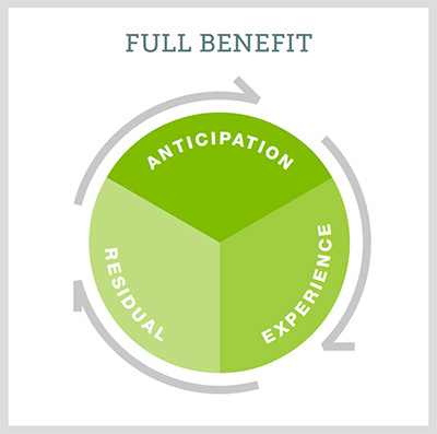 full_benefit_diagram