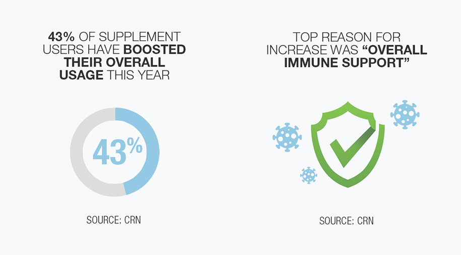 43% of supplement users have boosted their overall usage this year. top reason for increase was overall immune support